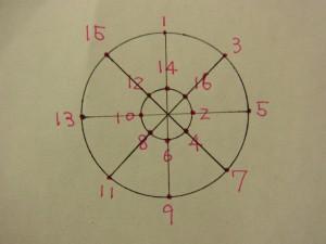 円形に刺す順番です。1~16まであります。